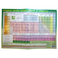 Плакат Таблица Менделеева 20*15 украинская 57452